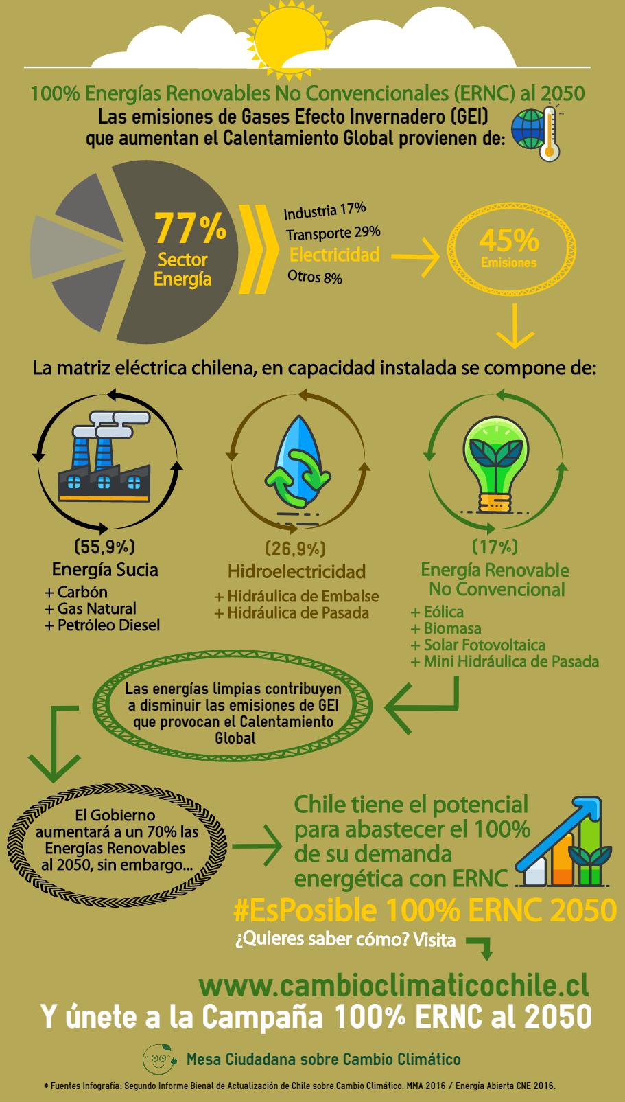 Infografía (1) Campaña 100% ERNC al 2050